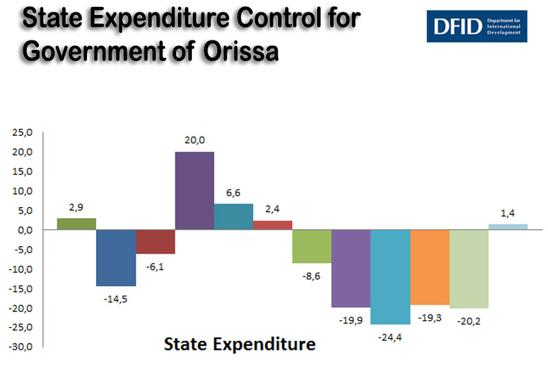 State Expenditure Control for Government of Orissa